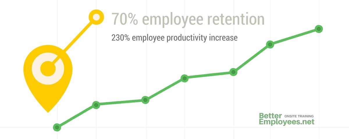 benefits statistics chart